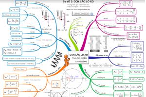 Sơ đồ tư duy môn Vật lý lớp 12 cập nhật mới và đầy đủ nhất